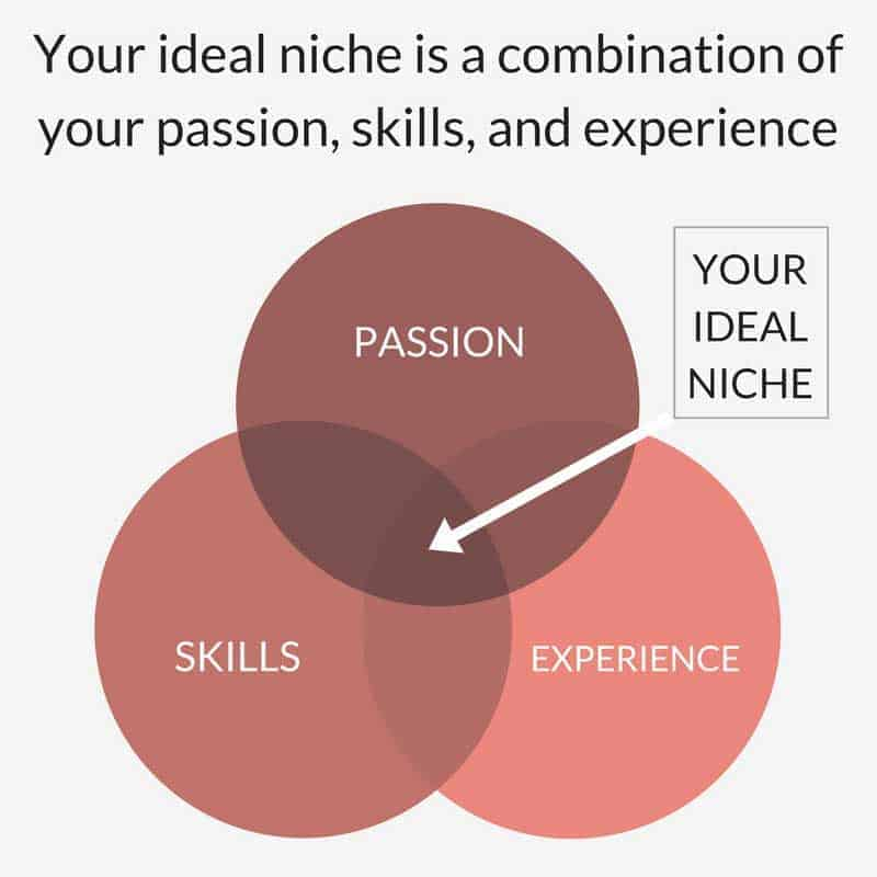 How to choose your Niche to start a blog